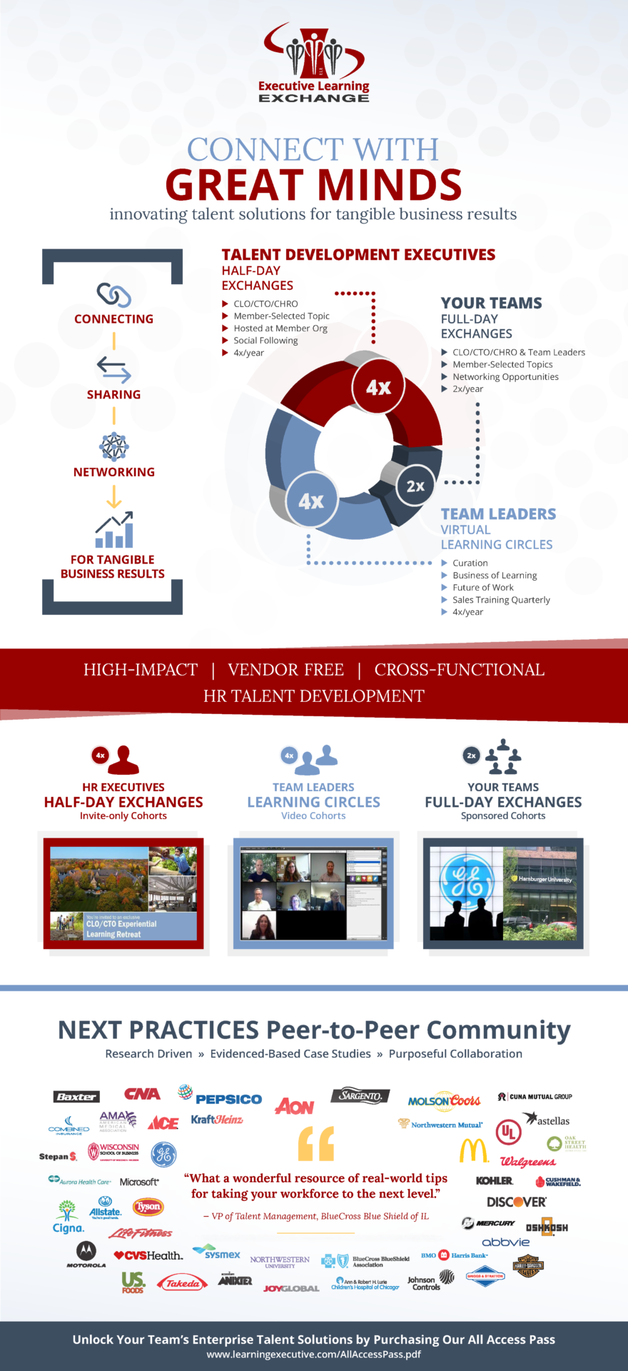Full ELE Inforgraphic Branded for Talent Execs