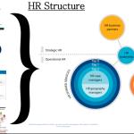 HR Strategic Business Model