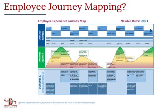 Employee Journey Mapping-NEO