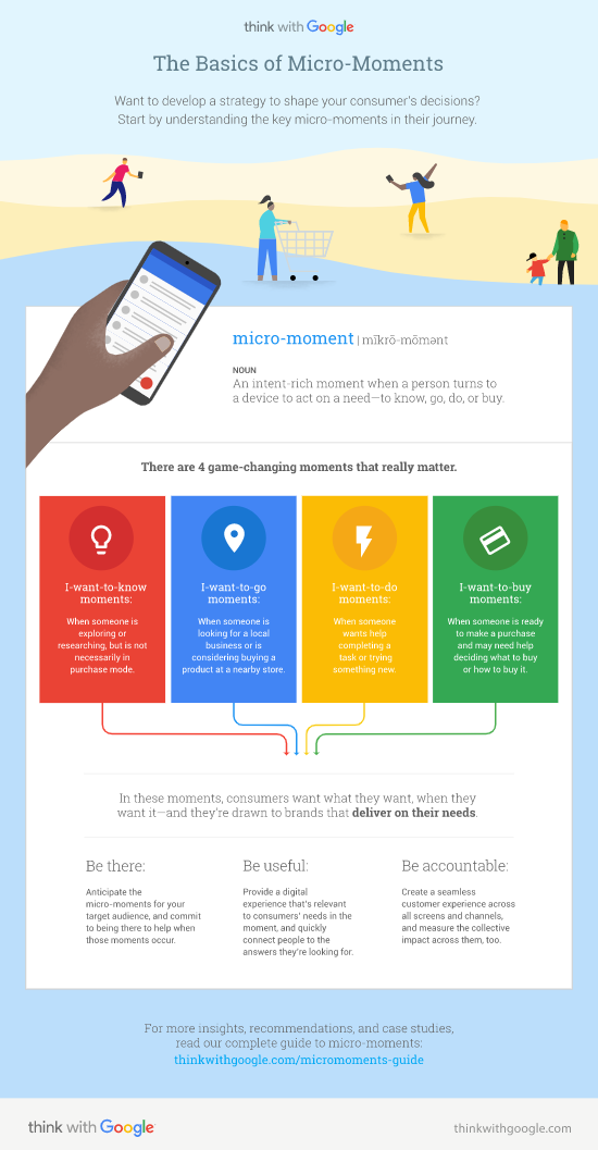 """Google Branded """"Micro-Moments"""""""
