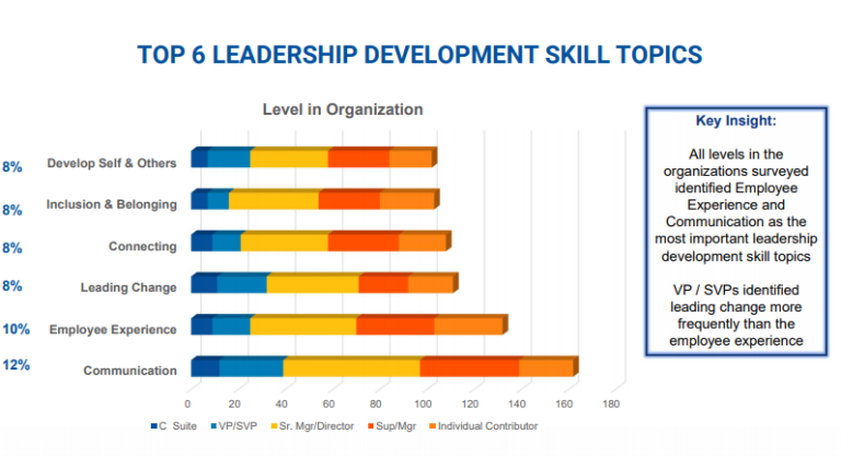 WISE2021-Top-Leadership-Development-Skills